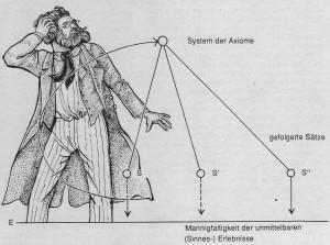 Das erkenntnistheoretische Kreislaufmodell Einsteins (nachgezeichnet von Smoky Riedl)